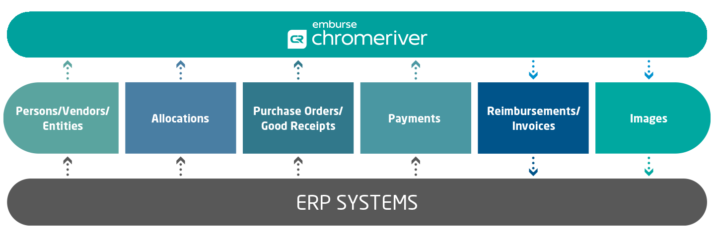 Chrome River Works with all Your Current and Future Systems